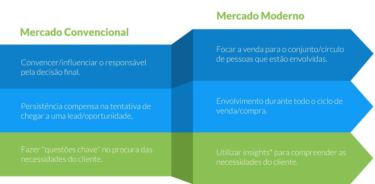 mercado convencional vs moderno